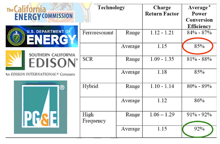 Table comparing 4 charger technologies